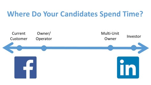 Facebook LinkedIn Franchising